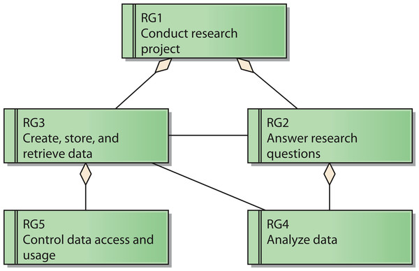 Reference model for goals of a research network.