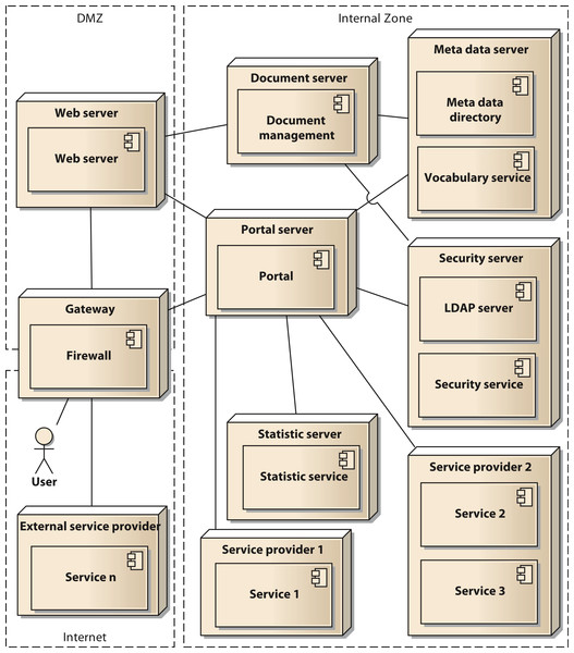 Deployment diagram of the components of the architecture in UML notation.