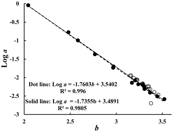 Relationships between log a and b.