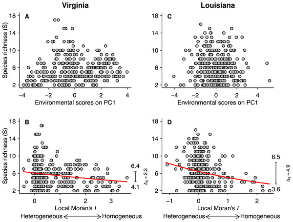 Relationships between species richness (S) and PCA scores for the first axis (A and C) and local Moran's I (B and D) for the Virginian and Louisianan biogeographic provinces.