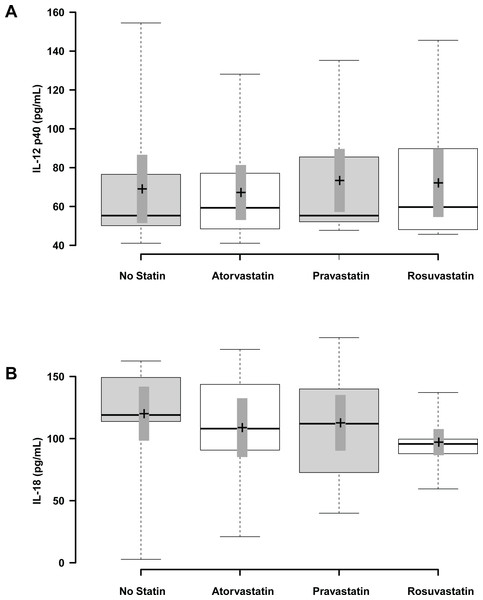 The effect of statin treatment on IL-12 p40 and IL-18 levels in human subjects.