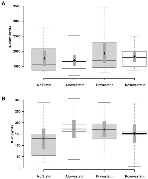 The effect of statin treatment on IL-18BP and IL-27 levels in human subjects.