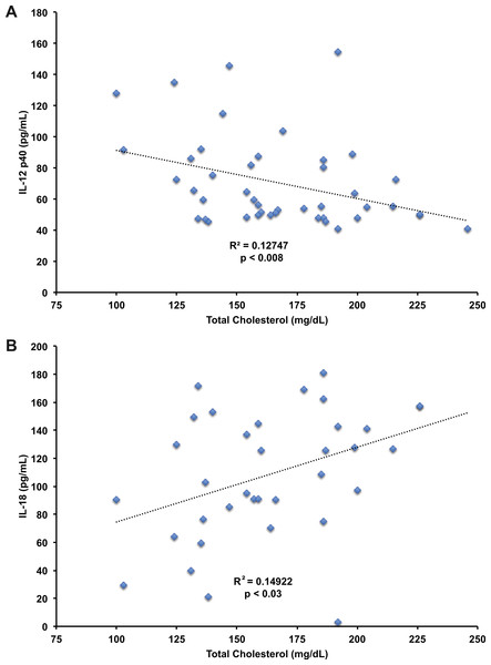 Correlation of IL-12 p40 and IL-18 with total cholesterol levels.