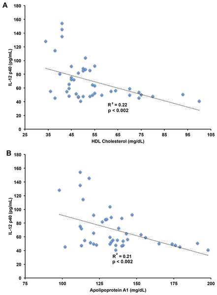 Correlation of IL-12 p40 with HDL cholesterol and apolipoprotein A1 levels.