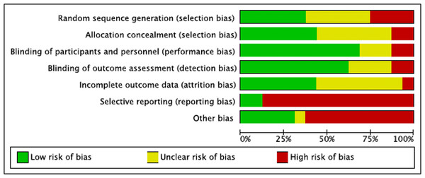 Summary of risks (bias appraisal).