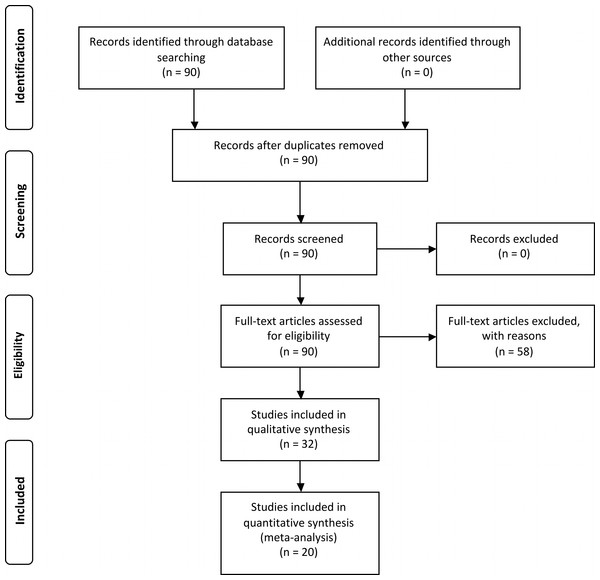 Prisma flow diagram (Moher et al., 2009) depicting the seach protocol and workflow in determining the effective population of studies for systematic review and meta-analysis.