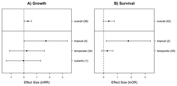 Mean effect sizes by geographical region, and the overall effect for (A) plant growth and (B) plant survival, in coastal dune systems.