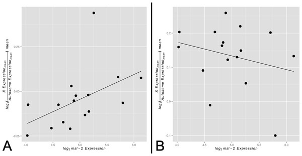 Correlation between X-to-autosome expression and msl-2 expression among somatic tissues.