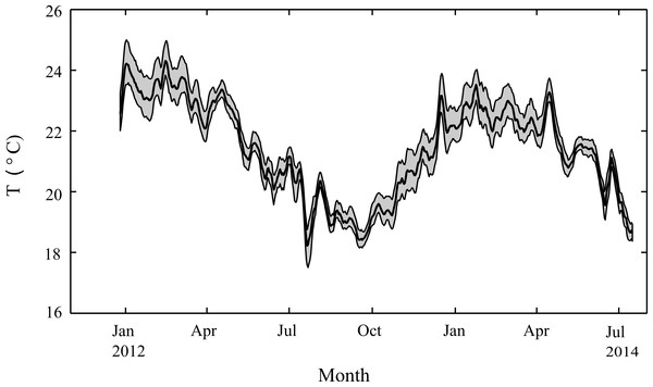 Seasonal changes in seawater temperature.