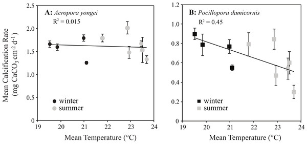 Coral calcification rates plotted against seawater temperature.