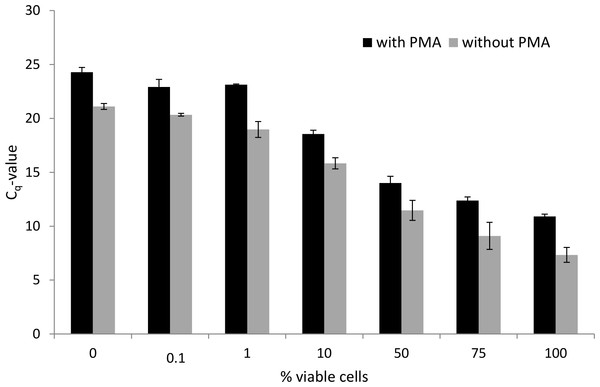 Effect of PMA treatment on Cq-values obtained following qPCR using DNA extracted from mixtures of viable and heat-killed P. aeruginosa cells.