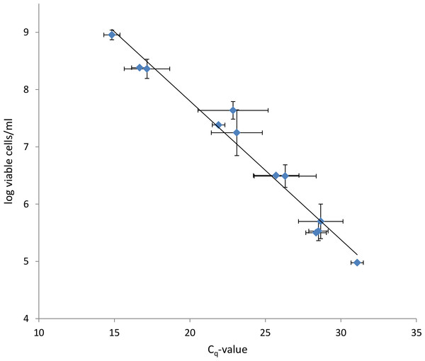 Correlation between log viable P. aeruginosa cells/ml determined via SPC and Cq-values determined via PMA-qPCR.