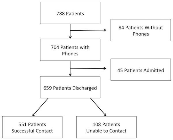 Patient enrollment and follow-up.