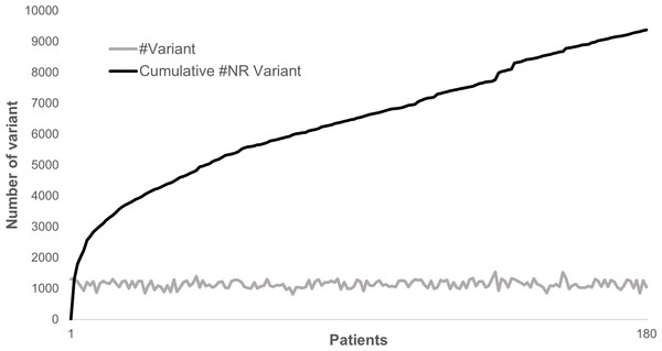Distribution of variants in 180 patients for 217 genes.