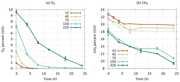 Typical dynamics of oxygen (A) and methane (B) consumption in low complexity microcosms, over the course of 24 h.