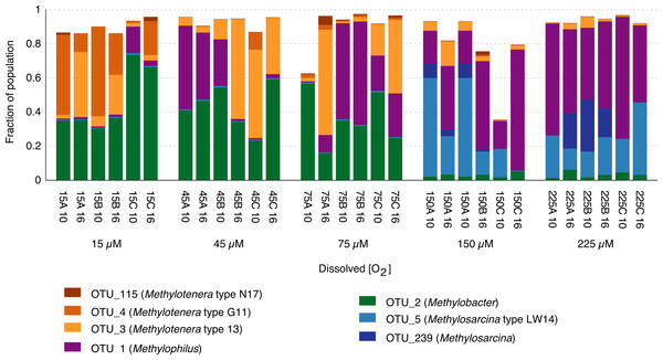 Relative abundance of Methylococcaceae and Methylophilaceae in methane-fed microcosms.