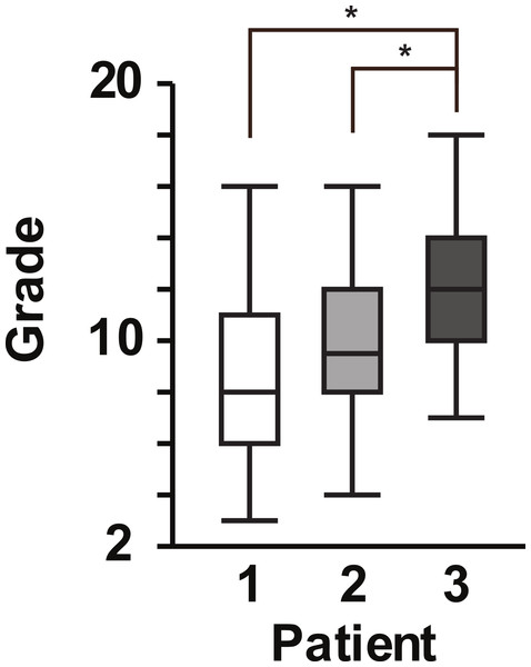 Box plot of student scores for patient encounter assignments.