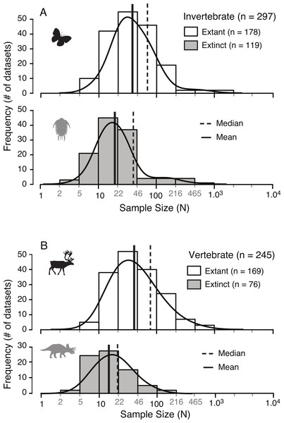Distribution of sample sizes in published studies of intraspecies allometry.