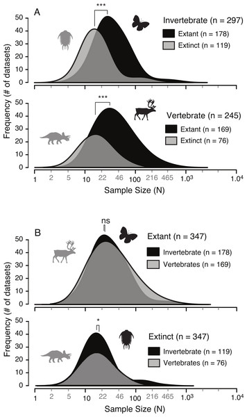 Comparison of allometric sample size distributions between extant and extinct taxa (A) and between invertebrates and vertebrates (B).