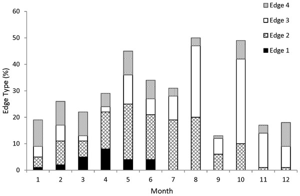 Monthly percentages of all edge types for coney (Cephalopholis fulva) collected from the southeastern United States in 1998–2013.