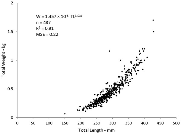 Scatter plot of weight–length relationship for coney (Cepohalophilis fulva) sampled from the southeastern USA (W, weight; MSE. mean square error)