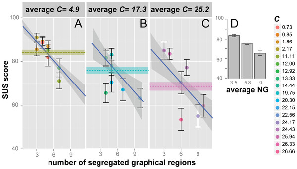 Usability judgments (SUS score) as a function of the number of segregated graphical regions, for three levels of C.