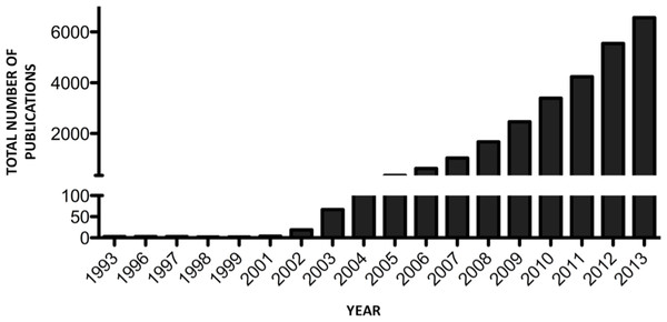 Number of miRNA publications per year.