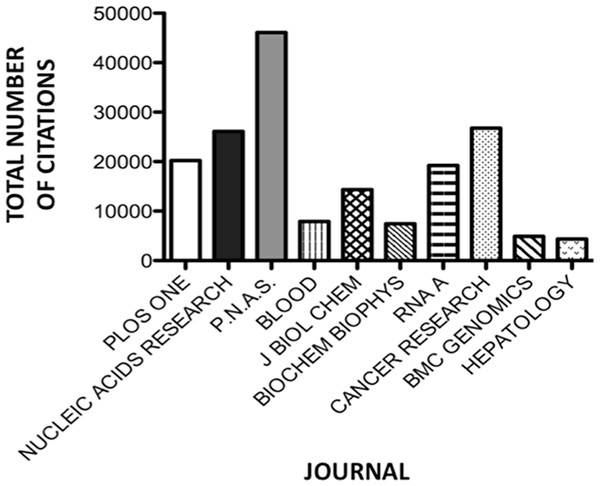 Number of citations per journal for the 10 journals publishing miRNA material most prolifically.