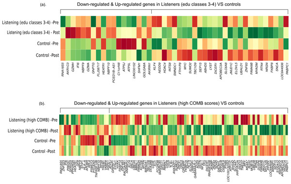 Differential gene expression in experienced listeners vs 'music-free' controls.