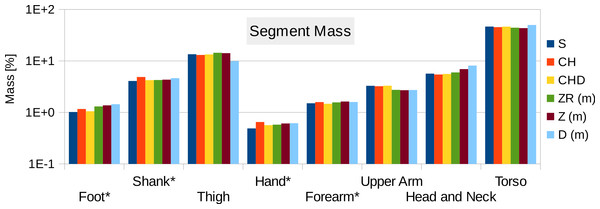 Male visible human segment mass (as % of body mass) of the high-resolution mesh, convex hull, regression model and average values.