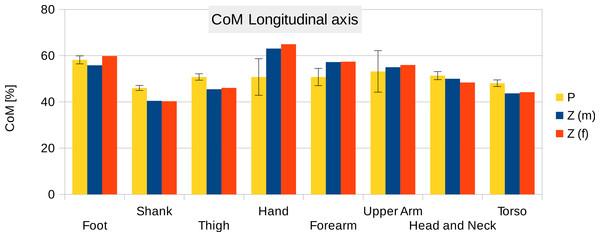 Centre of mass along the longitudinal axis.