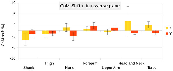 CoM shift from the anatomical longitudinal axis in the transverse (x–y) plane.