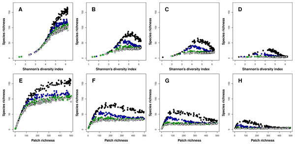 Relationships between species richness and landscape heterogeneity for modeled meta-communities.