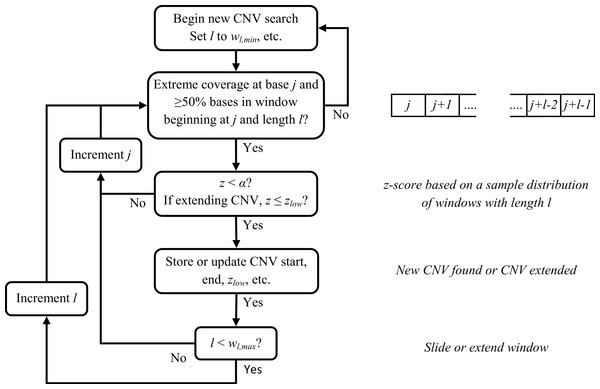 Flowchart for sliding window CNV search.