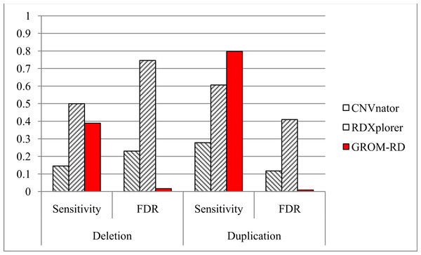 Sensitivity and FDR for simulated dataset.