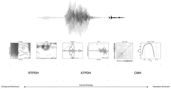 Six representations of a signal.