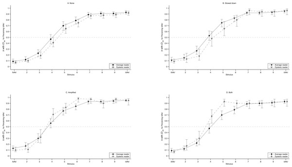 Predicted labelling curves.