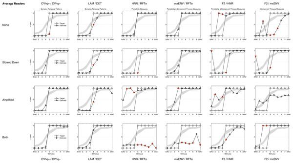 QDA classification curves (average readers).