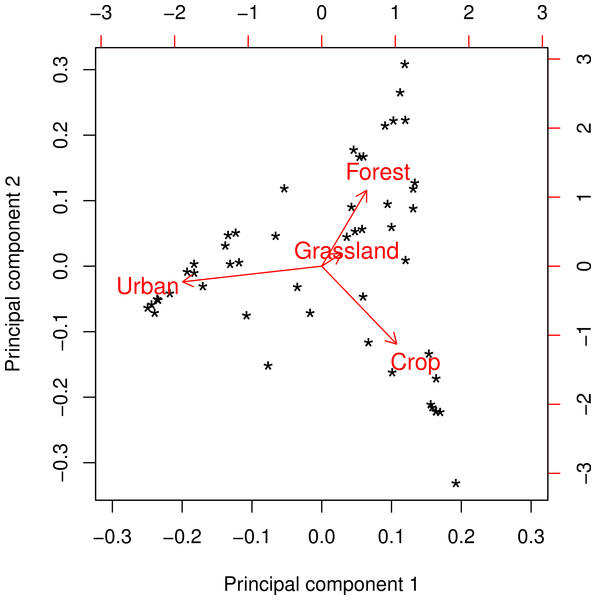 Principal components biplot of major land cover classes at a radius of 2 km.