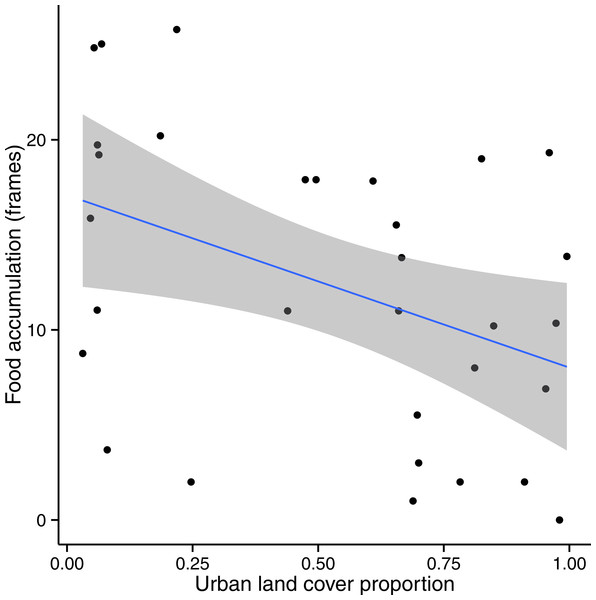 Colony food accumulation decreased significantly with increasing urban land cover in sites where Urban + Crop > 50%.