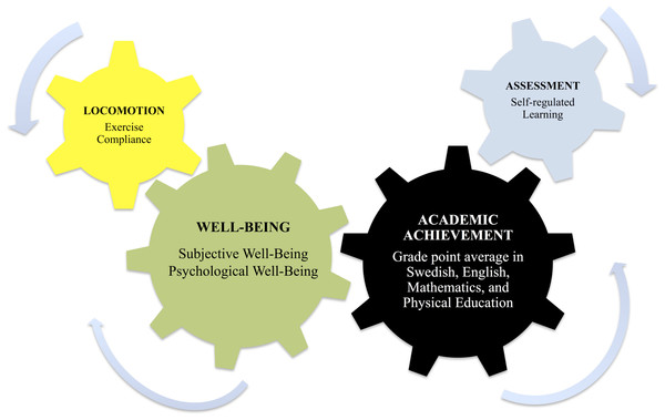 A dual focus approach simultaneously influencing well-being and academic achievement.