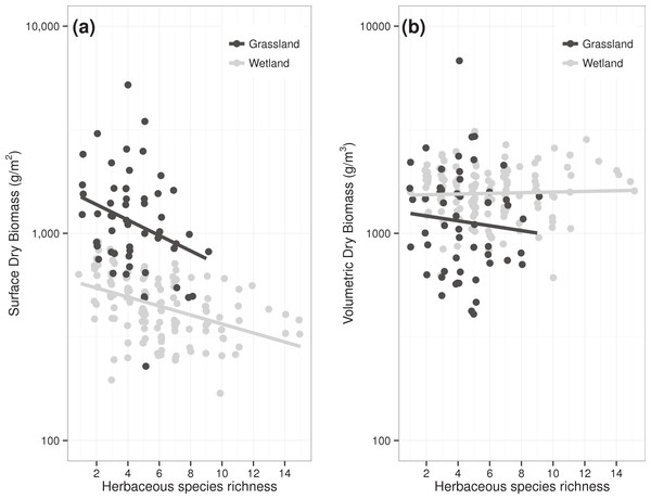 Relationship between species richness and dry standing biomass of plant communities in two herbaceous ecosystems when biomass is expressed (A) per unit surface or (B) per unit volume.