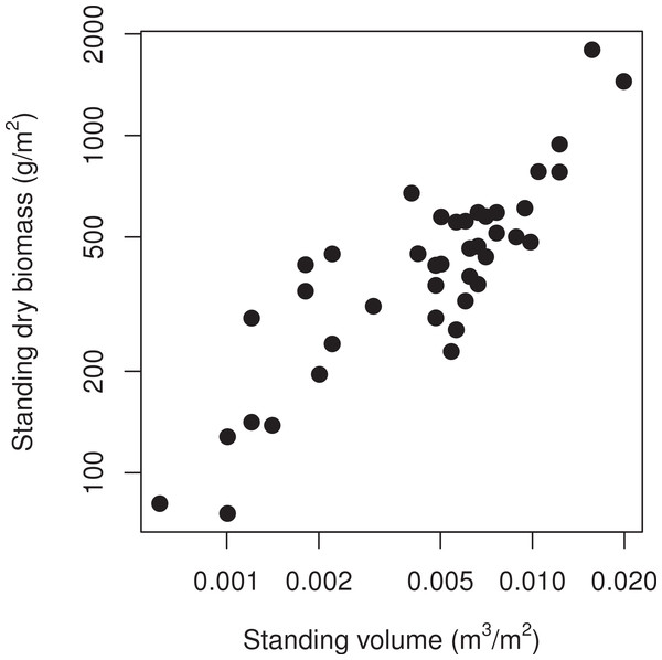 Comparison of two methods of assessing the amount of standing vegetation in wetlands of the Lac St-Pierre (Québec, Canada).