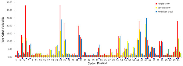 Wu–Kabat plot of amino acid sequences from a 246 bp fragment of MHC IIB Exon 2 for three species of crows.