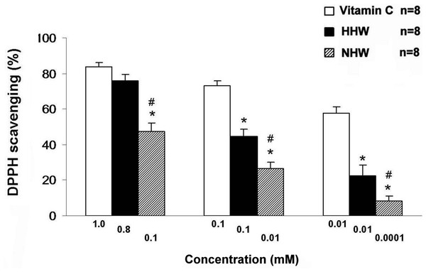 The free-radical (DPPH) scavenging activity of HHW and NHW in comparison with Vitamin C at several ranges of the doses.