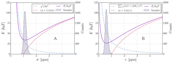 Uncertainty sampling with Gaussian and Cauchy distributions.