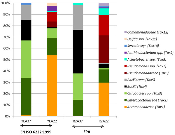 Identification of the community composition from partial sequences of the 16S rRNA gene.