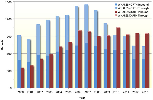 Number of reports into the MSR (meeting data quality criteria described in Methods) for WHALESNORTH and WHALESSOUTH, 1999–2013.