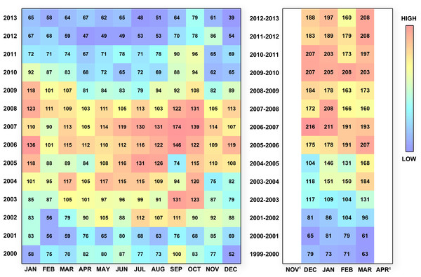 Temporal heatmap depicting the number of reports into the MSR (meeting data quality criteria described in 'Methods') for WHALESNORTH and WHALESSOUTH, by month/year.