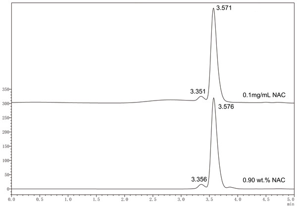 Typical HPLC chromatogram of standard solution of NAC (0.1 mg mL−1) and released NAC from experimental PMMA resin containing 0.9 wt% of NAC.